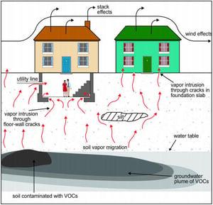 Migration-of-soil-vapors-EPA